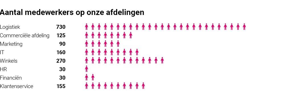 nl_employees